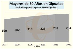 Evolución de la Población Mayor de 60 años en Gipuzkoa, según el Eustat. Foro Salud Sendagrup dedicado al Envejecimiento del Aparato Locomotor. Donostia - San Sebastián, Mayo 2018