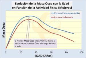 Evolución de la Masa Ósea en Mujeres a lo largo de la vida. Foro Salud Sendagrup. Proceso de Envejecimiento Óseo. Donostia - San Sebastián, Mayo 2018