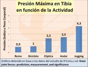 """Fuerzas de impacto en tibia en función del tipo de actividad física, dentro de la ponencia del Dr. Escobar """"Prevención del Envejecimiento Articular"""" dentro de la jornada del Foro Salud Sendagrup, Mayo 2018"""