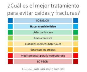 El mejor tratamiento para evitar caídas y fracturas en el anciano. Dr. Jose Aramendi de Osasun Kirol en el Foro Salud Sendagrup, Mayo 2018
