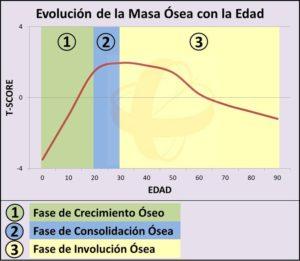 Evolución de la Masa Ósea con la Edad. El Envejecimiento Óseo: Prevención y Soluciones. Foro Salud Sendagrup. Donostia - San Sebastián, Mayo 2018