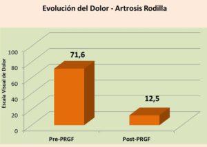 Disminución significativa del dolor tras tratamiento con Factores de Crecimiento PRGF en Artrosis de Rodilla