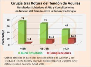 Resultados y Complicaciones de la Rotura del Tendón de Aquiles resuelta mediante Cirugía.